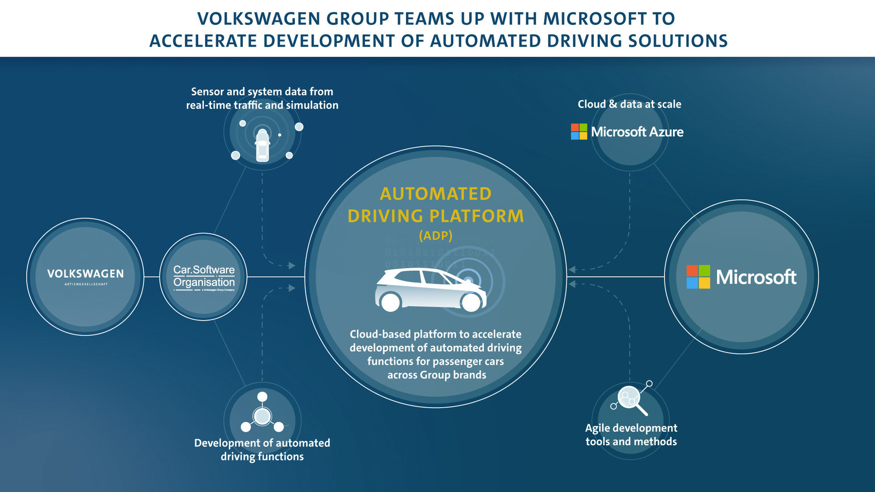 Volkswagen-Group-teams-up-with-Microsoft-to-accelerate-the-devel